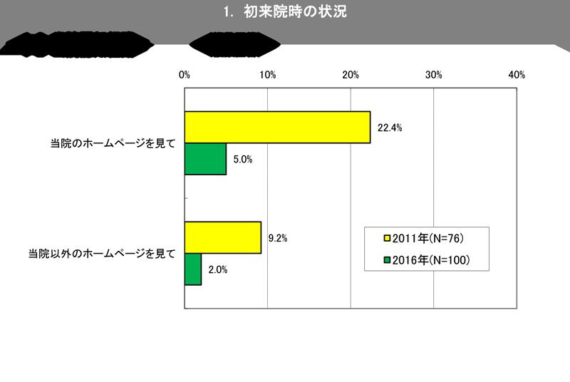 ★新川デンタル_アンケート)-1-2