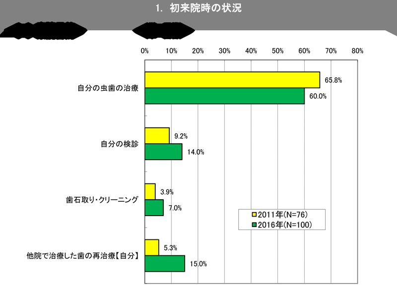★新川デンタル_アンケート)-1-1