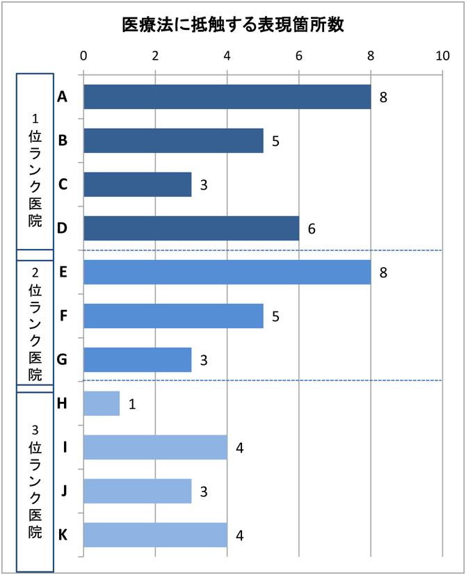 コピー20160311_違反表現箇所グラフ