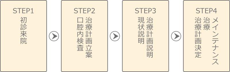 Step1 初診来院→Step2 口腔内検査/治療計画立案→Step3 現状説明/治療計画説明→Step4 治療計画決定/治療/メインテナンス